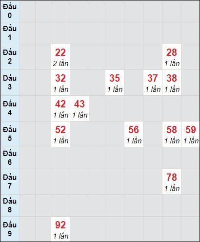 Soi cầu XS LA bạch thủ lô rơi 3 ngày 20/2/2021