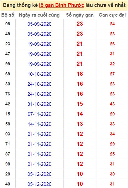 Bảng thống kê loto gan Bình Phước lâu về nhất đến ngày 20/2/2021