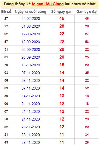 Bảng thống kê lo gan HG lâu về nhất đến ngày 20/2/2021