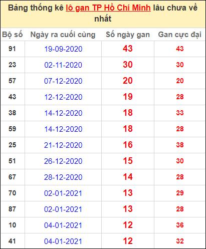 Thống kê lô gan thành phố Hồ Chí Minh lâu về nhất đến ngày 20/2/2021