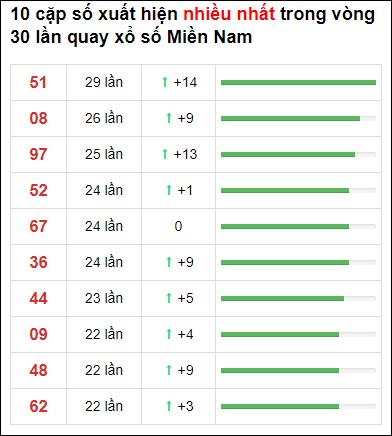 Thống kê XSMN 30 ngày gần đây tính đến 20/2/2021