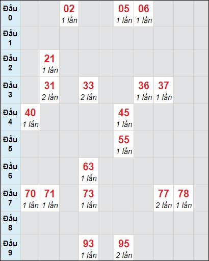 Bảng soi cầu DLbạch thủ lô rơi 3 ngày 21/2/2021