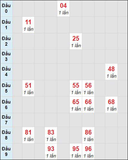 Soi cầu XS KG bạch thủ lô rơi 3 ngày 21/2/2021