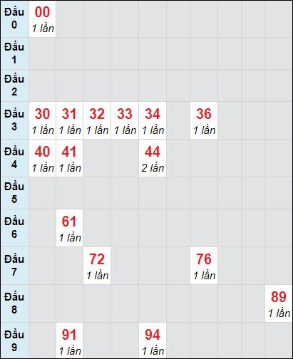 Soi cầu xố số Tiền Giang bạch thủ lô rơi 3 ngày 21/2/2021