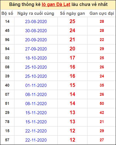 Thống kê lô gan DL lâu về nhất đến ngày 21/2/2021