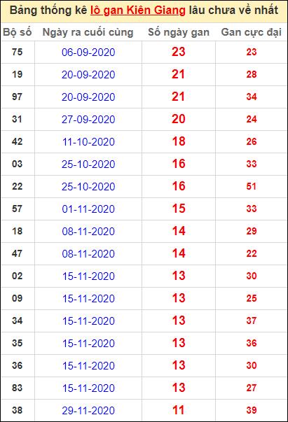 Bảng thống kê lôgan KG lâu về nhất đến ngày 21/2/2021
