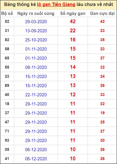 Bảng thống kê loto gan Tiền Giang lâu về nhất đến ngày 21/2/2021