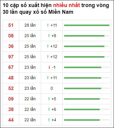 Thống kê loto về nhiều XSMN 30 ngày gần đây tính đến 21/2/2021