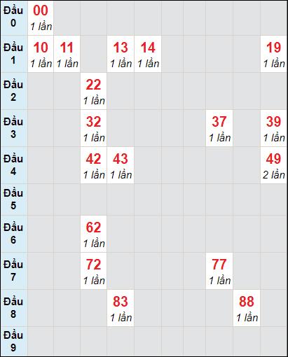 Soi cầu xố số Bến Tre bạch thủ lô rơi 3 ngày 23/2/2021