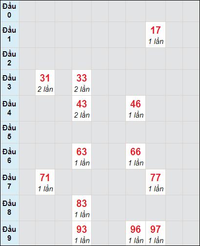 Bảng soi cầuXS VT bạch thủ lô rơi 3 ngày 23/2/2021