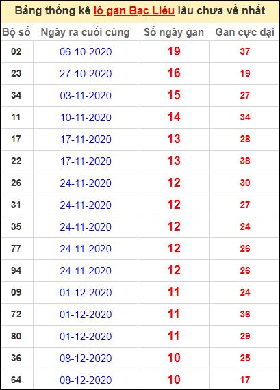 Bảng thống kê lôgan BL lâu về nhất đến ngày 23/2/2021