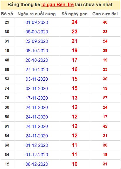 Bảng thống kê loto gan Bến Tre lâu về nhất đến ngày 23/2/2021