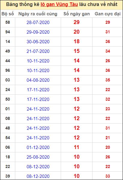 Thống kê lô gan Vũng Tàu lâu về nhất đến ngày 23/2/2021