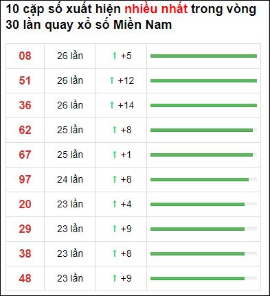 Thống kê XSMN 30 ngày gần đây tính đến 23/2/2021