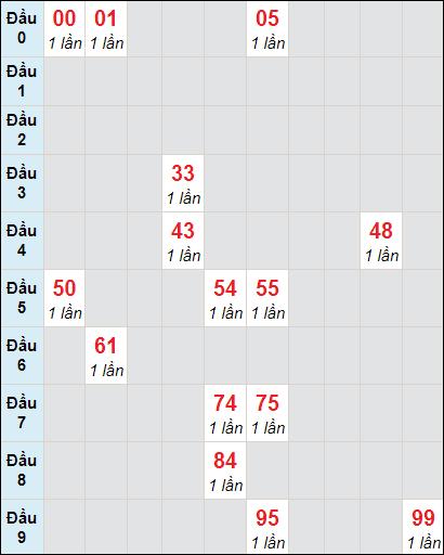 Soi cầu xố số Cà Mau bạch thủ lô rơi 3 ngày 22/2/2021