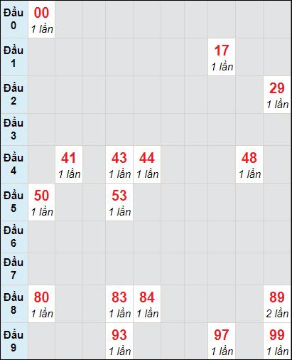 Soi cầu Đồng Tháp bạch thủ lô rơi 3 ngày 22/2/2021