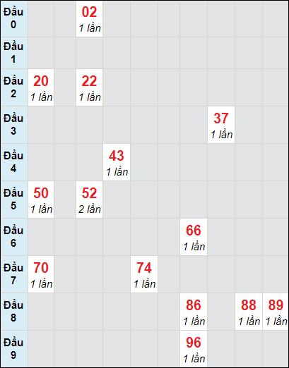 Bảng soicau XSTP bạch thủ lô rơi 3 ngày 22/2/2021