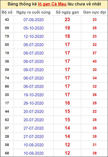 Bảng thống kê loto gan Cà Mau lâu về nhất đến ngày 22/2/2021