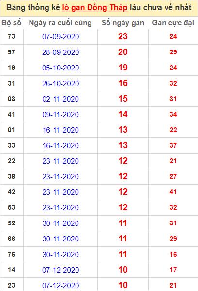Bảng thống kê lo gan DT lâu về nhất đến ngày 22/2/2021