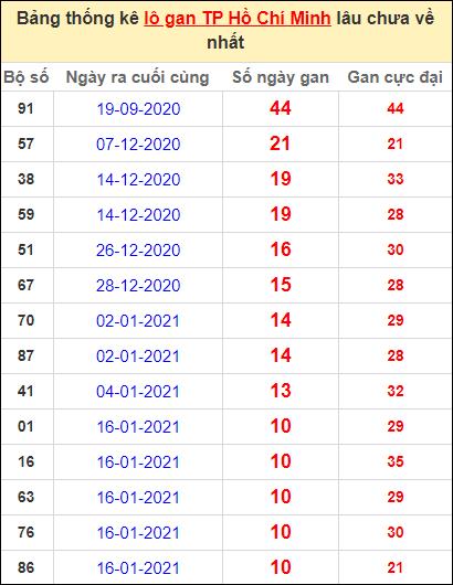 Thống kê lô gan thành phố Hồ Chí Minh lâu về nhất ngày 22/2/2021
