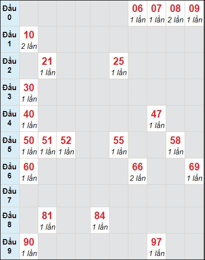 Bảng soi cầuXS AG bạch thủ lô rơi 3 ngày 25/2/2021