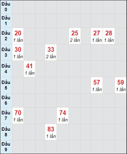 Soi cầu Bình Thuận bạch thủ lô rơi 3 ngày 25/2/2021