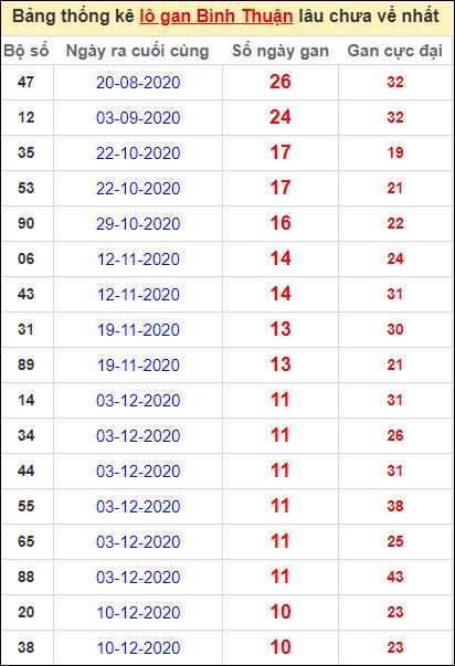 Bảng thống kê lo gan BTH lâu về nhất đến ngày 25/2/2021