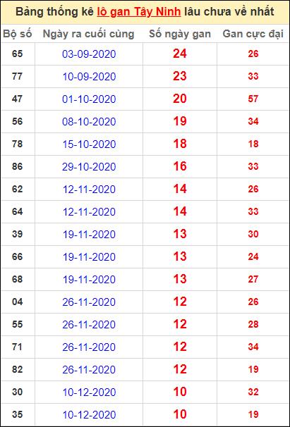 Bảng thống kê loto gan Tây Ninh lâu về nhất đến ngày 25/2/2021