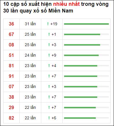 Thống kê XSMN 30 ngày gần đây tính đến 25/2/2021