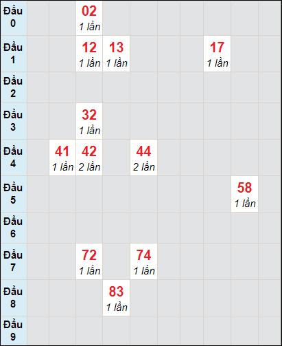 Bảng thống kê soi cầu xố số Cần Thơ bạch thủ lô rơi 3 ngày 24/2/2021