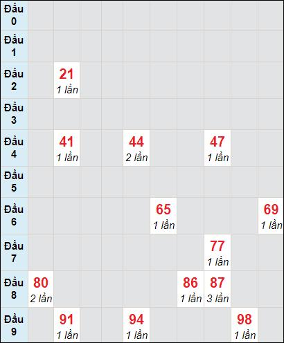 Soi cầu Sóc Trăng bạch thủ lô rơi 3 ngày 24/2/2021