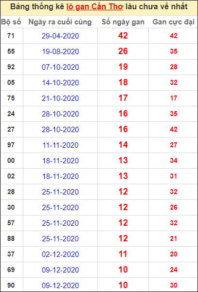 Bảng thống kê loto gan Cần Thơ lâu về nhất đến ngày 24/2/2021