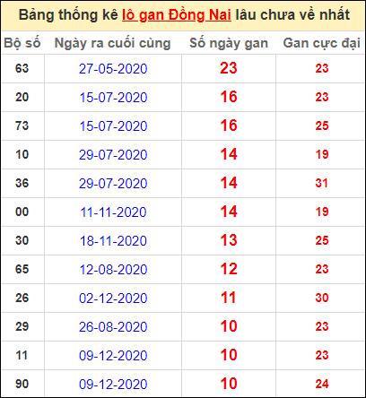 Thống kê lô gan Đồng Nai lâu về nhất đến ngày 24/2/2021