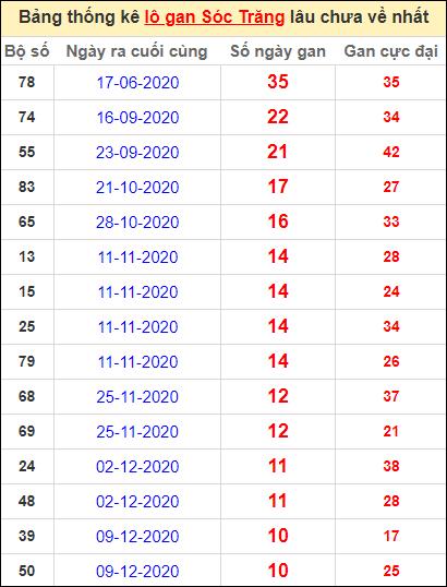 Bảng thống kê lo gan ST lâu về nhất đến ngày 24/2/2021