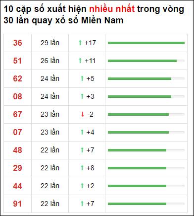 Thống kê XSMN 30 ngày gần đây tính đến 24/2/2021