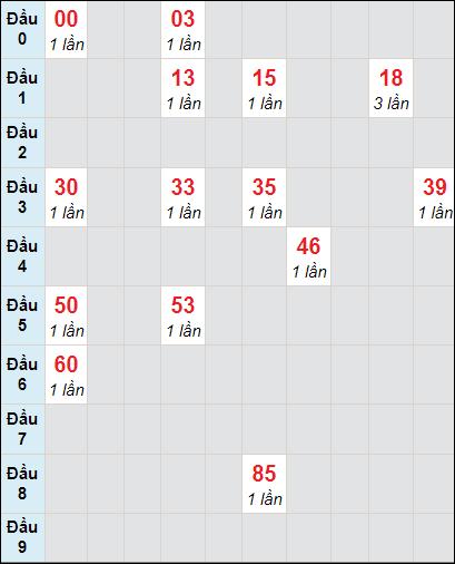 Soi cầu Trà Vinh bạch thủ lô rơi 3 ngày 26/2/2021