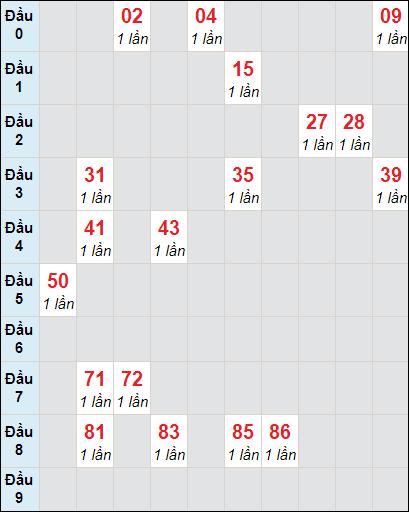 Soi cầu xố số Vĩnh Long bạch thủ lô rơi 3 ngày 26/2/2021