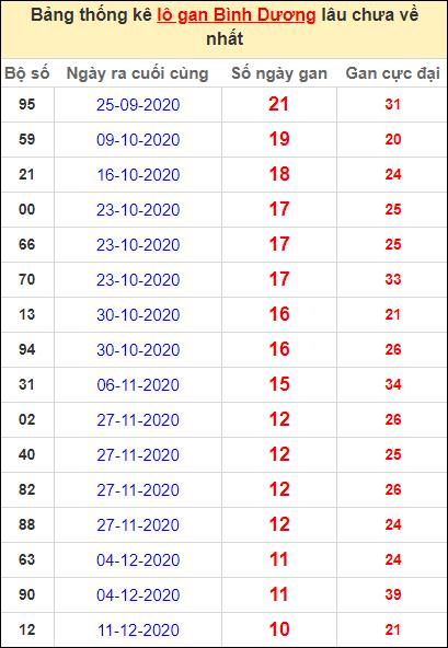 Thống kê lô gan Bình Dương lâu về nhất đến ngày 26/2/2021