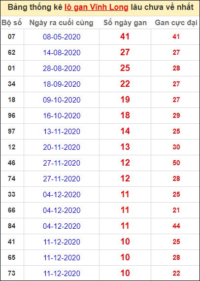 Thống kê loto gan Vĩnh Long lâu về nhất đến ngày 26/2/2021