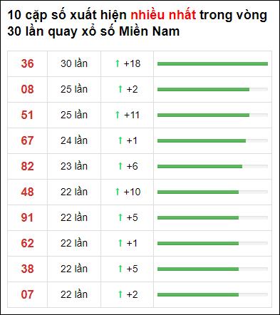 Thống kê XSMN 30 ngày gần đây tính đến 26/2/2021