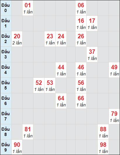 Soi cầu XS LA bạch thủ lô rơi 3 ngày 27/2/2021