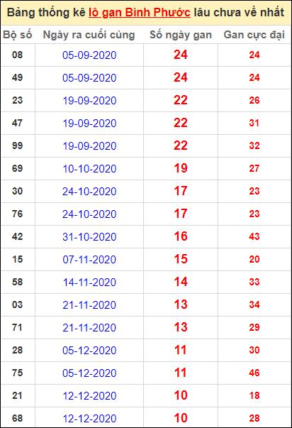 Bảng thống kê loto gan Bình Phước lâu về nhất đến ngày 27/2/2021