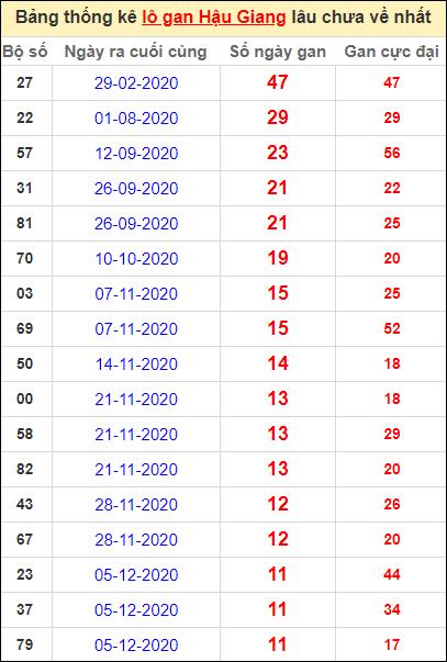 Bảng thống kê lo gan HG lâu về nhất đến ngày 27/2/2021