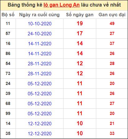 Bảng thống kê lo gan LA lâu về nhất đến ngày 27/2/2021
