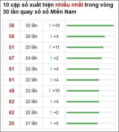 Thống kê XSMN 30 ngày gần đây tính đến 27/2/2021