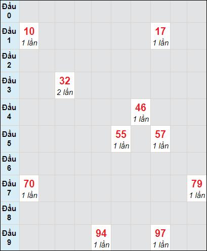 Soi cầu Bạc Liêu bạch thủ lô rơi 3 ngày 2/3/2021