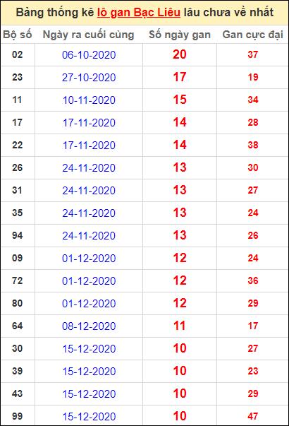 Bảng thống kê lôgan BL lâu về nhất đến ngày 2/3/2021