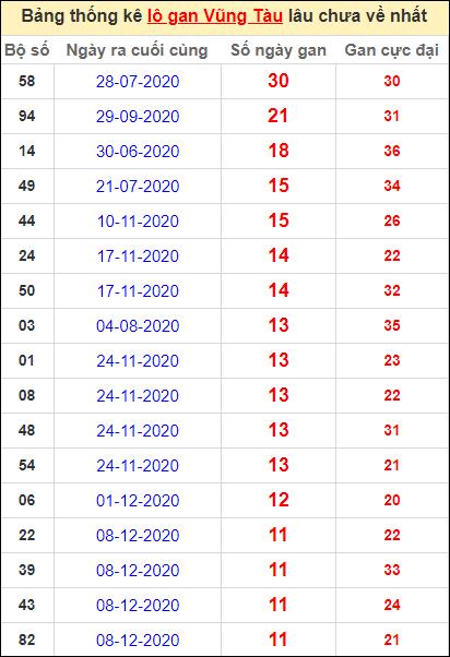 Thống kê lô gan Vũng Tàu lâu về nhất đến ngày 2/3/2021