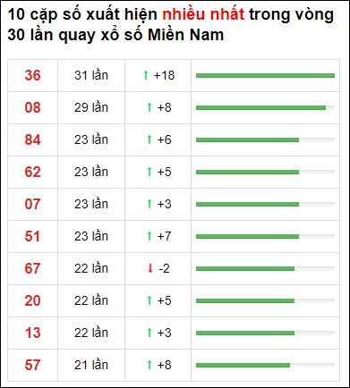 Thống kê XSMN 30 ngày gần đây tính đến 2/3/2021