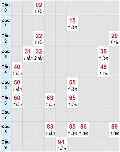 Bảng soi cầuXS AG bạch thủ lô rơi 3 ngày 4/3/2021